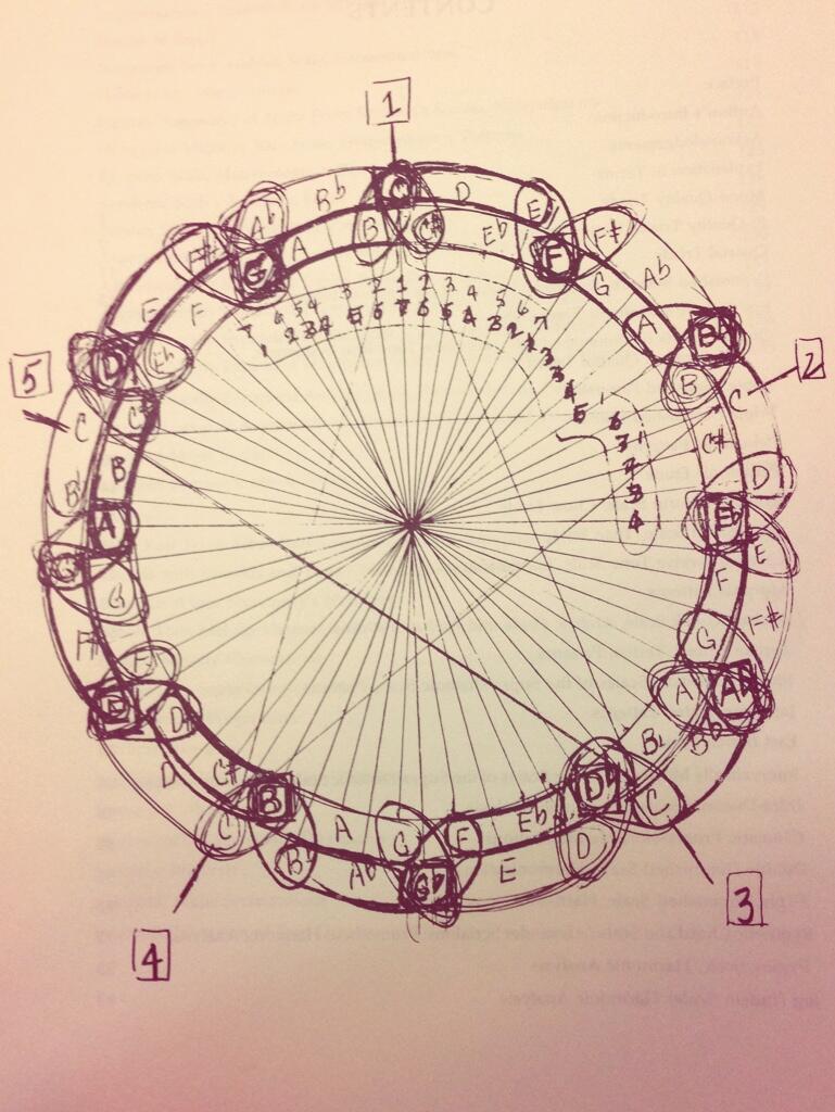 John Coltrane Draws a Picture Illustrating the Mathematics