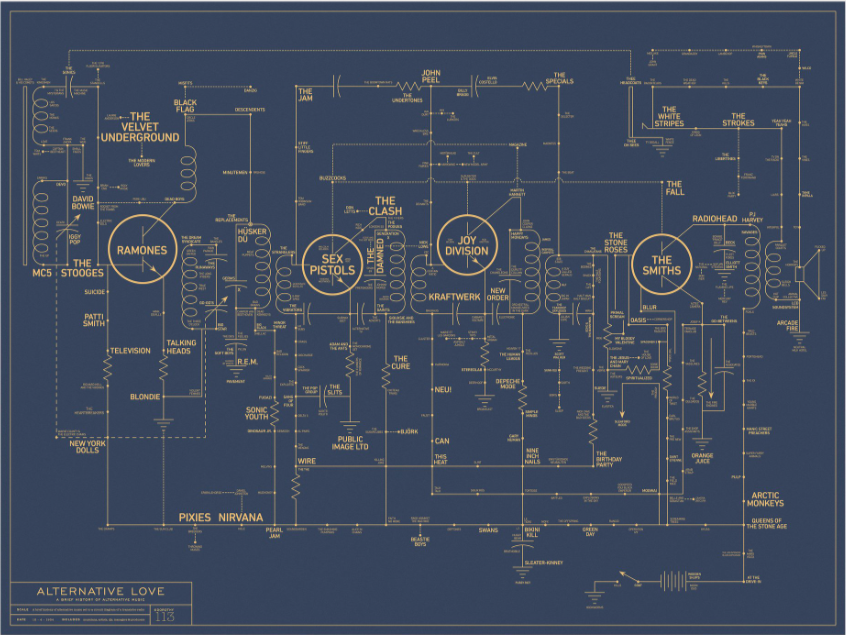 A History of Alternative Music Brilliantly Mapped Out on a