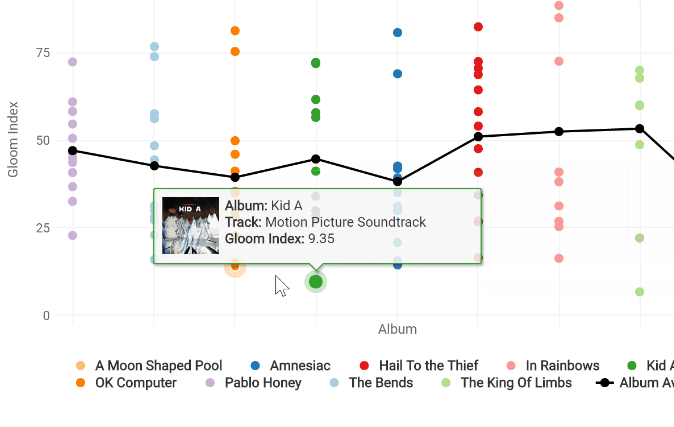 """The 10 Most Depressing Radiohead Songs According to Data Science: Hear the Songs That Ranked Highest in a Researcher's """"Gloom Index"""""""