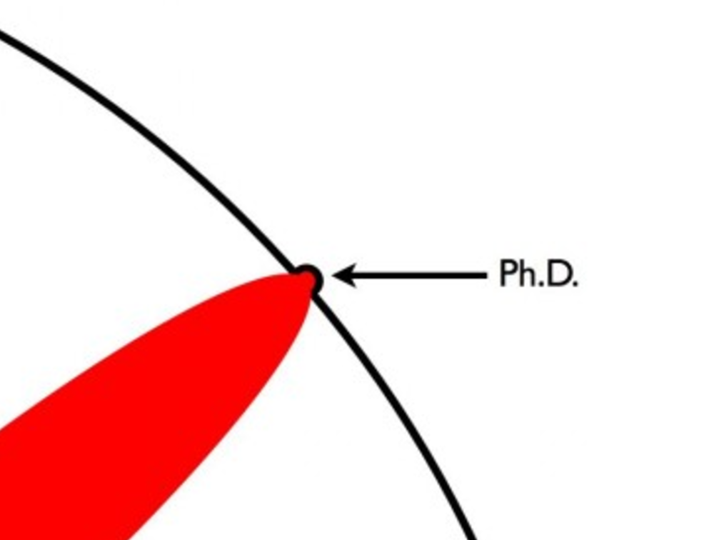 The Illustrated Guide to a PhD: 12 Simple Pictures That Will Put the Daunting Degree into Perspective
