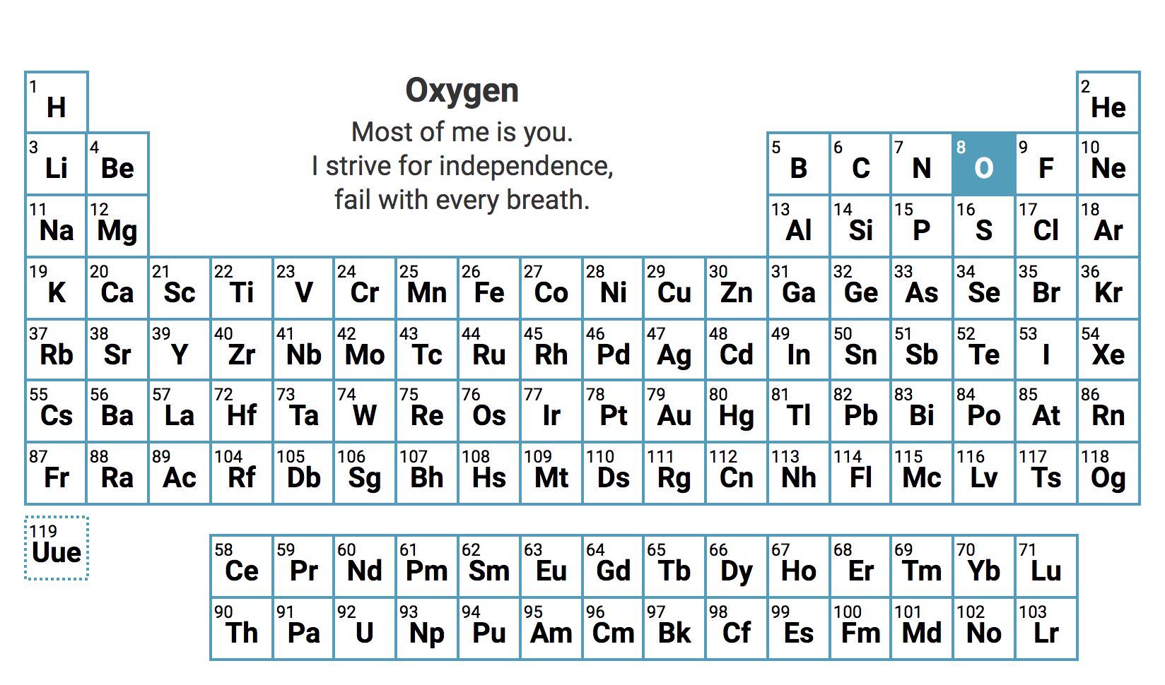 The periodic table of elements presented as interactive haikus british poet and speculative fiction writer recently got a little creative with the periodic table writing one haiku for each element urtaz Image collections