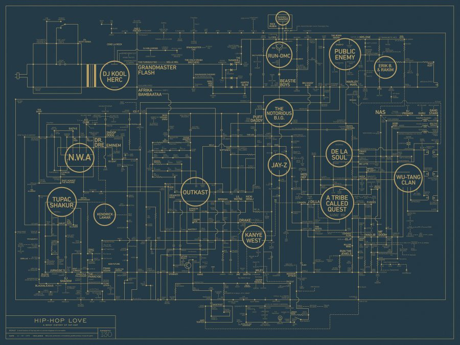 The History of Hip Hop Music Visualized on a Turntable Circuit ...