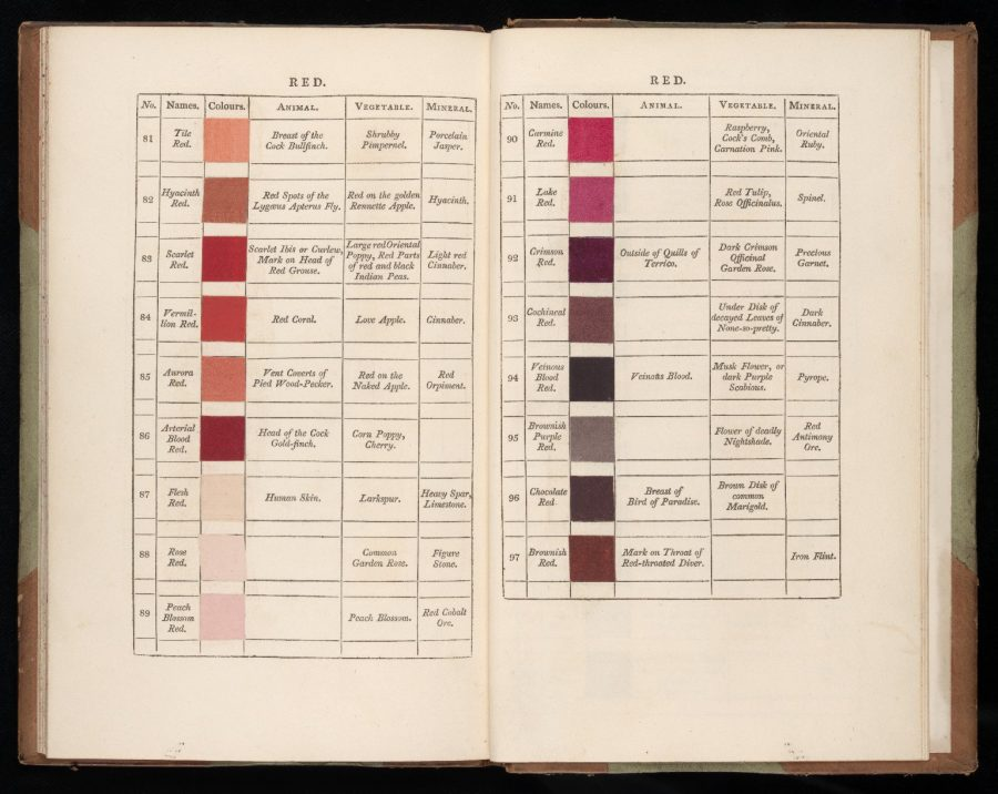 Werners Nomenclature Of Colour The 19th Century Color Dictionary