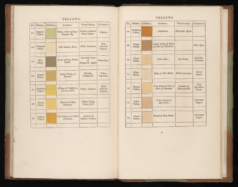Art archives open culture archive open culture werners is one of many such color dictionaries from the 19th century designed to give people around the world a common vocabulary writes daniel lewis fandeluxe Choice Image