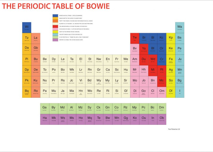 The periodic table of david bowie a visualization of the seminal robertsons table debuted in 2013 as part of the victoria albert david bowie is exhibition three years before rocks seminal starman exited the planet urtaz Gallery