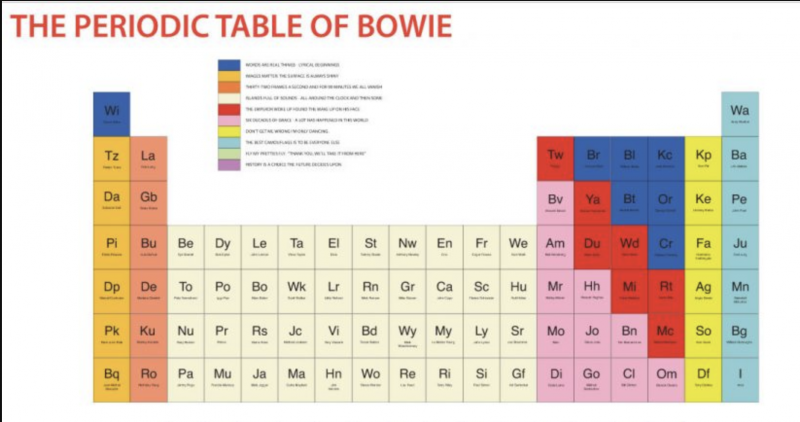 The Periodic Table Of David Bowie A Visualization Of The Seminal