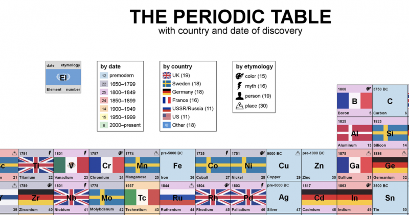 A periodic table visualizing the year country in which each a periodic table visualizing the year country in which each element was discovered open culture urtaz Image collections