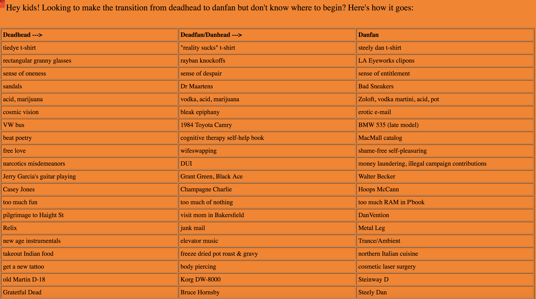 Steely Dan Creates the Deadhead/Danfan Conversion Chart: A