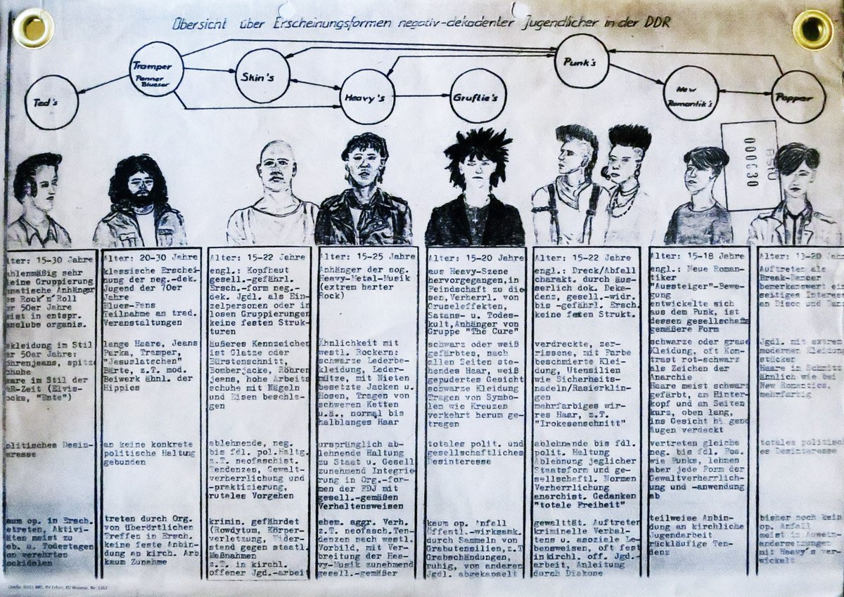 The East German Secret Police's Illustrated Guide for Identifying Youth Subcultures: Punks, Goths, Teds & More (1985)