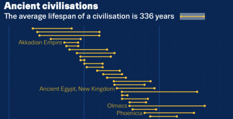 The Lifespan of Ancient Civilizations Detailed in a Handy Infographic: Are We Headed Towards Our Own Collapse?