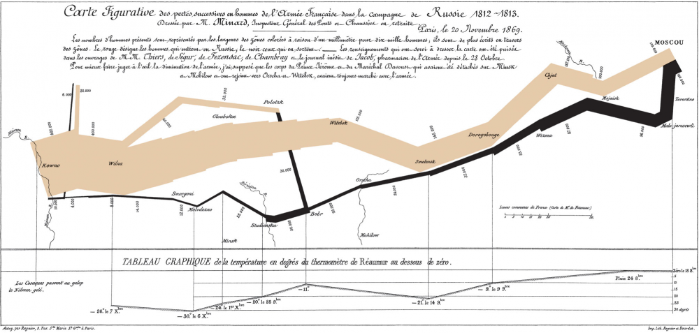 Image result for napoleon map data visualization