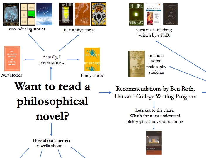 A Flowchart of Philosophical Novels: Reading Recommendations from Haruki Murakami to Don DeLillo