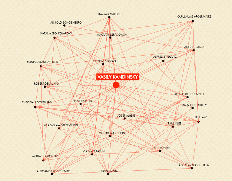 An Interactive Social Network of Abstract Artists: Kandinsky, Picasso, Brancusi & Many More