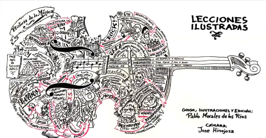 The History of Music Told in Seven Rapidly Illustrated Minutes