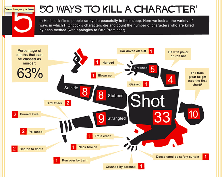 How (And When) To Kill A Character