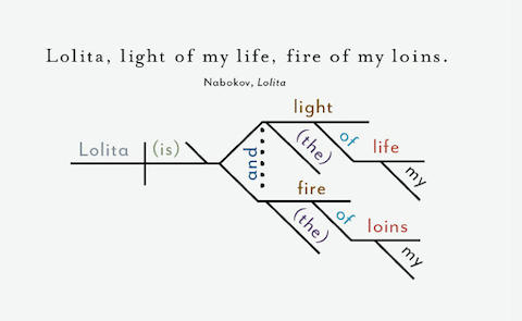 Opening sentences from great novels diagrammed lolita 1984 more lolitadiagrammed ccuart Image collections