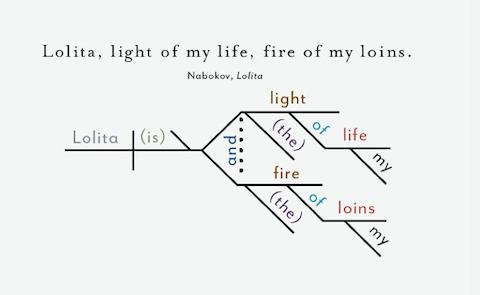 Lolitadiagrammed