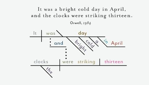 Opening sentences from great novels diagrammed lolita 1984 more orwelldiagrammed ccuart Image collections