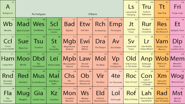 The Periodic Table of Storytelling