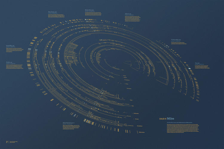 Miles Davis' Entire Discography Presented in a Stylish Interactive Visualization