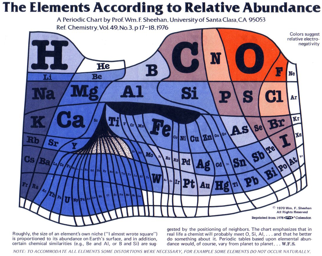 The Periodic Table Of Elements Scaled To Show Actual Abundance On Earth Open Culture