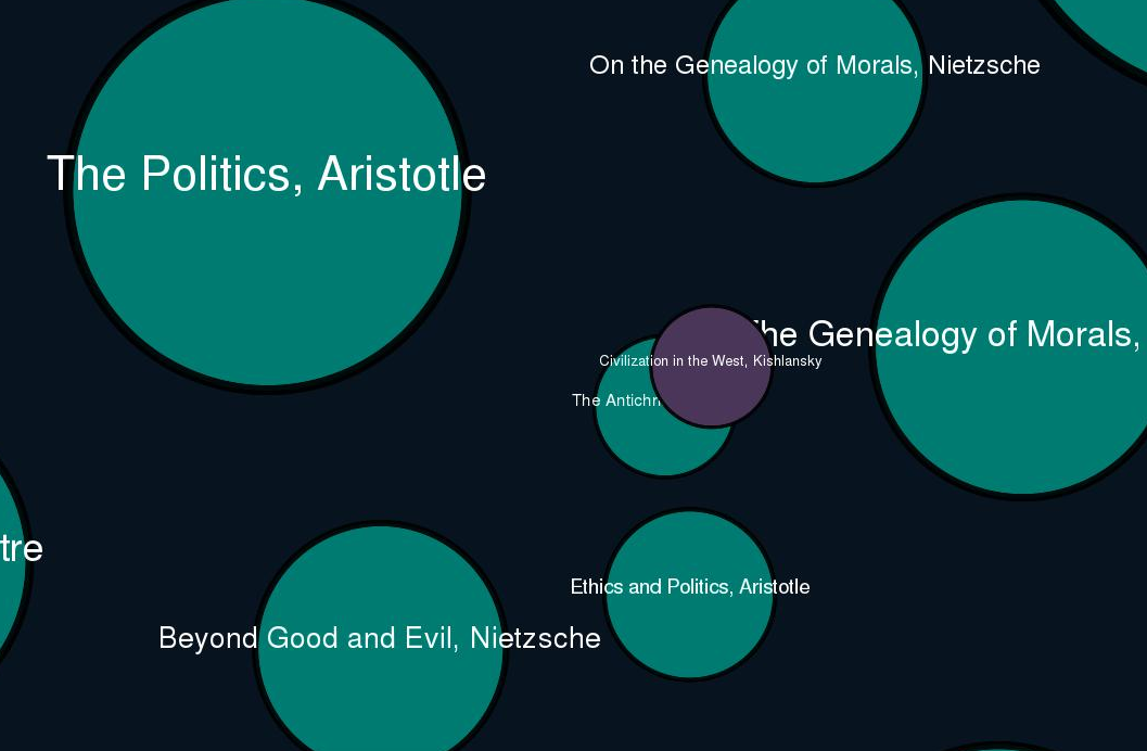 The Open Syllabus Project Gathers 1,000,000 Syllabi from Universities & Reveals the 100 Most Frequently-Taught Books