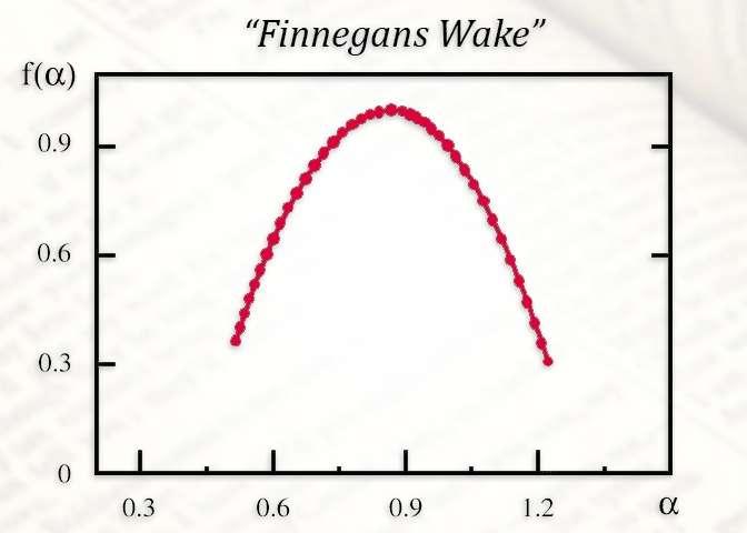 Fractal Finnegan's Wake