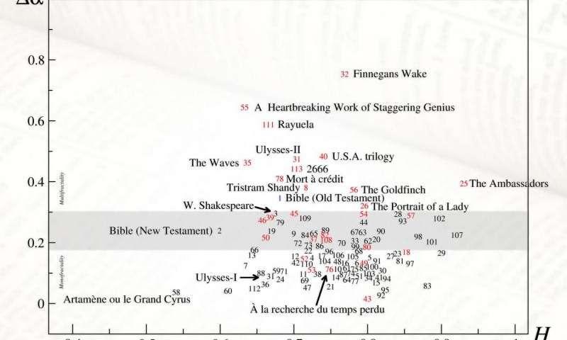 Fractal Novels Graph