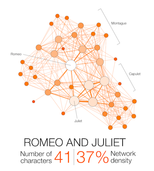 11 Shakespeare Tragedies Mapped Out With Network Visualizations