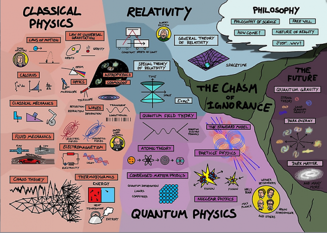 map-of-physics